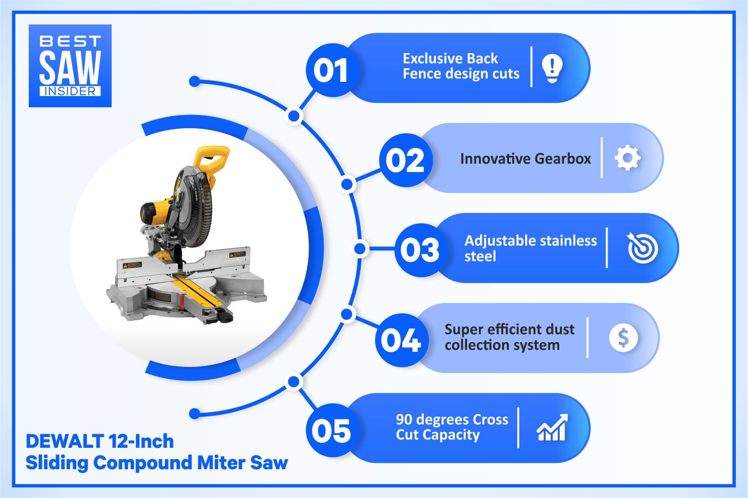 Dewalt DWS780 - Best Sliding Compound Miter Saw infographic review
