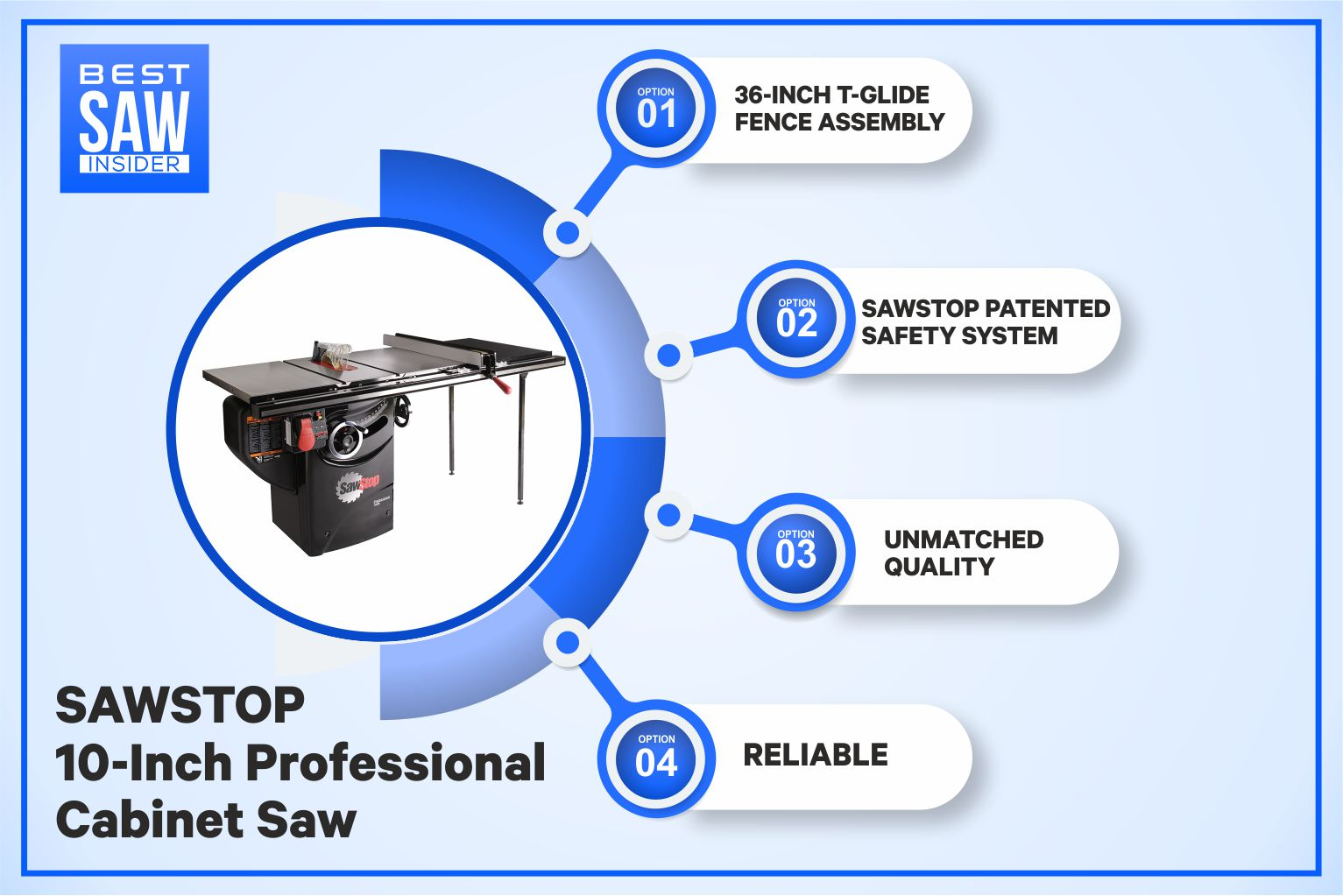 SawStop PCS175 Table Saw—Professional Cabinet Table Saw detailed infograph