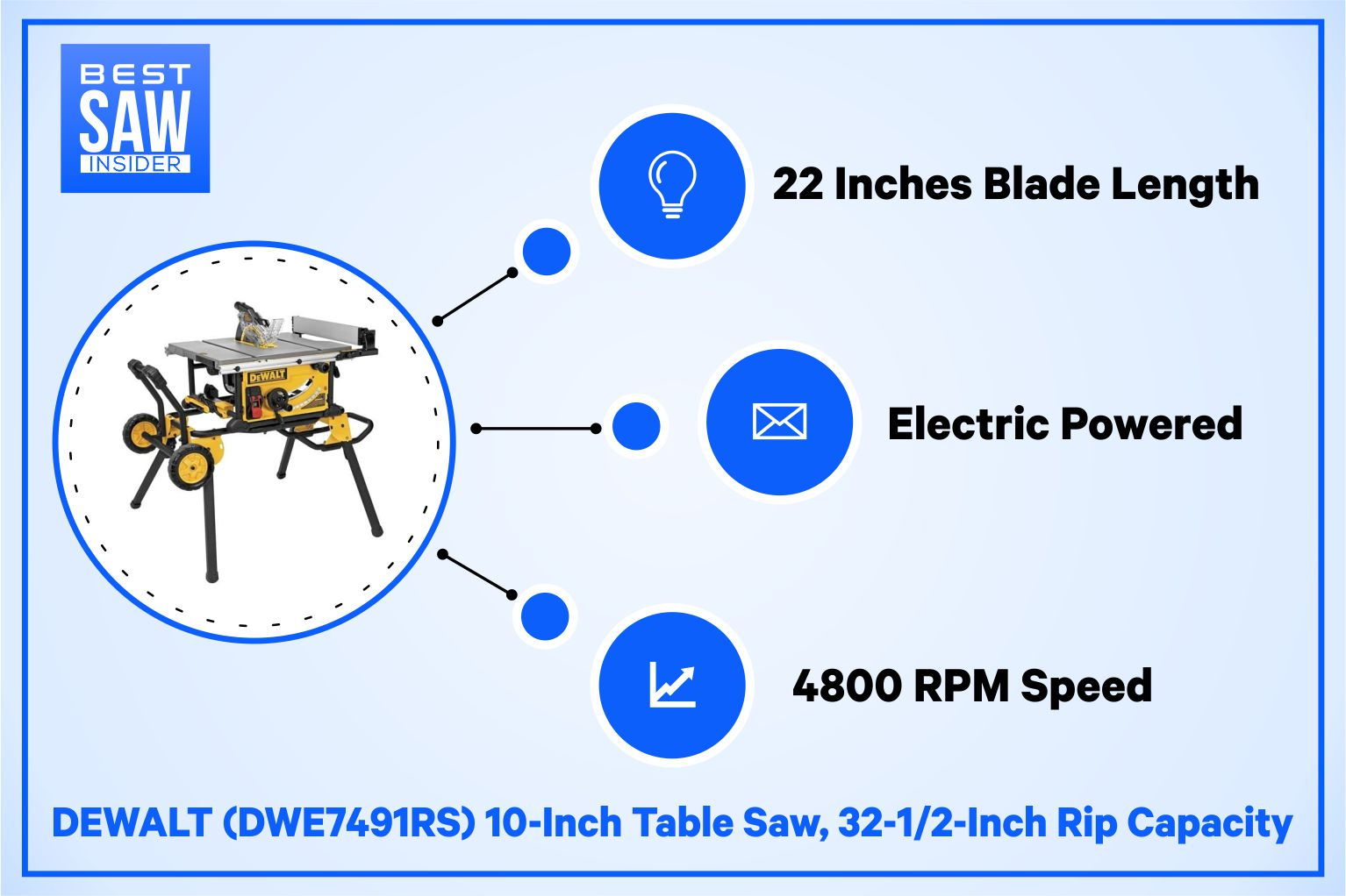 DeWalt 7491RS – The best saw infographics
