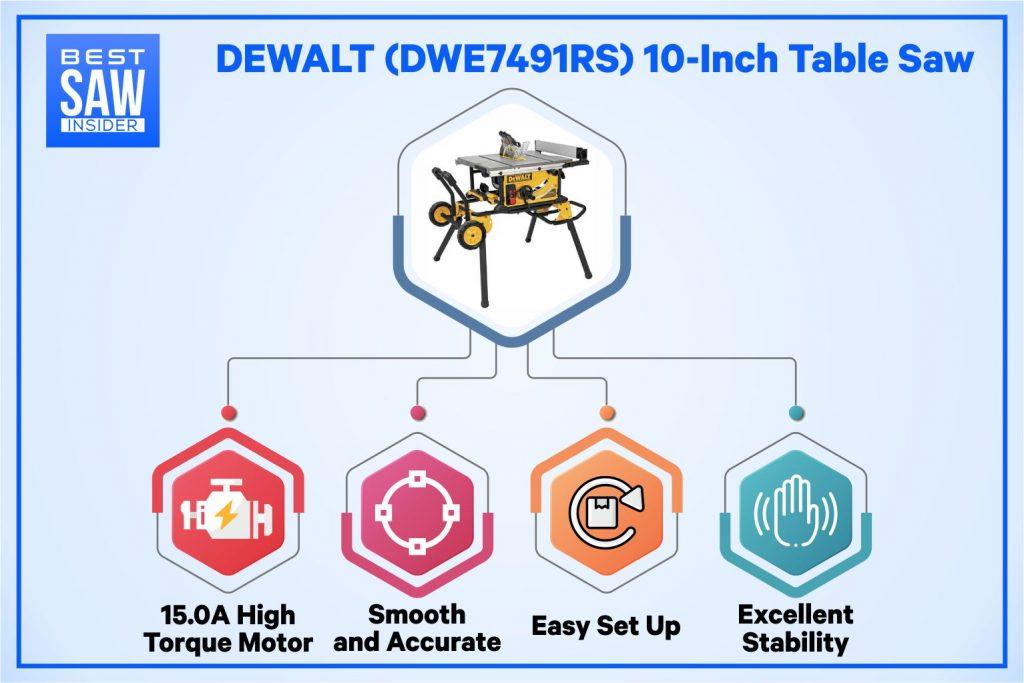 DeWalt DWE7491RS table saw infographics