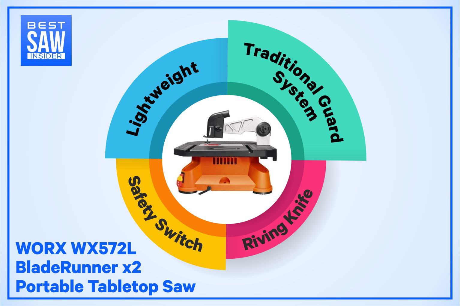 WORX WX572L BladeRunner x2 Portable Tabletop Saw infographic