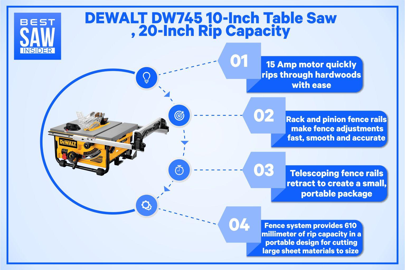 DeWalt DW745 Infographics