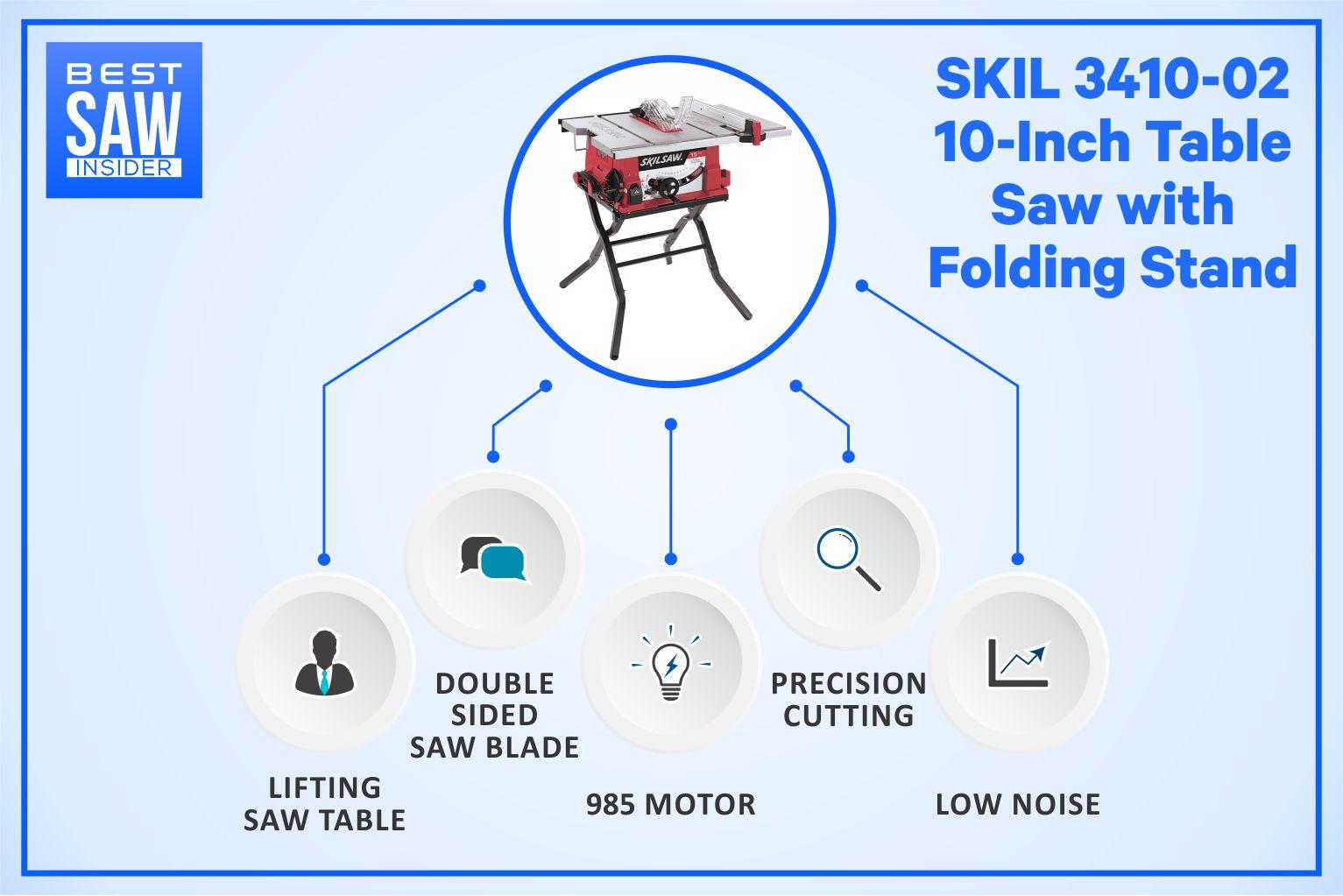 SKIL 3410-02 Infographics